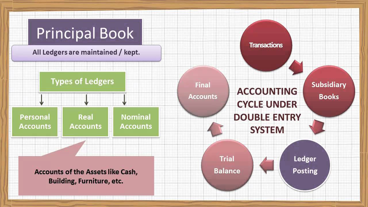 what is a manual bookkeeping system