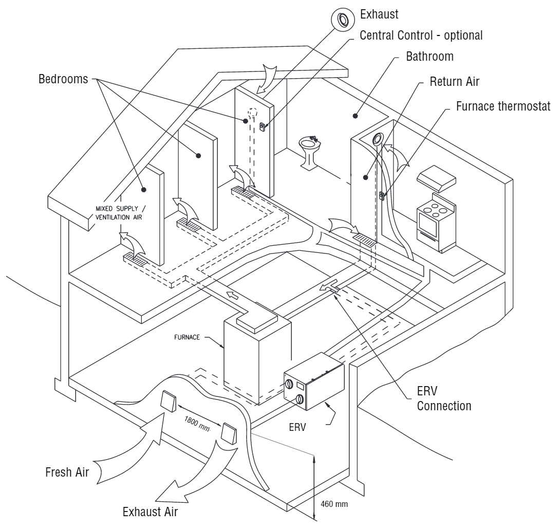 airflow furnace manual over ride switch
